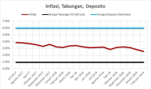 Inflasi Tabungan Deposito