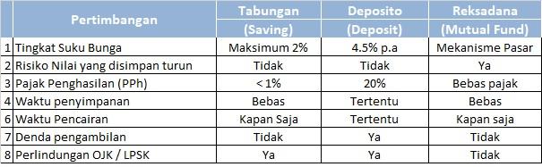 Pertimbangan tabungan Deposito Reksadana