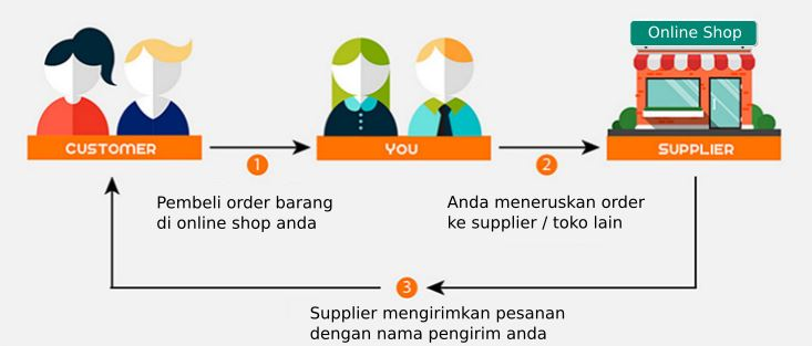 01. Workflow Drop Shipping