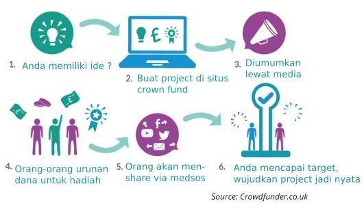 05. Crown Funding