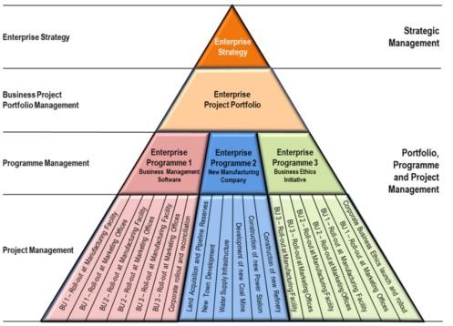 Enterprise Portfolio Program Project
